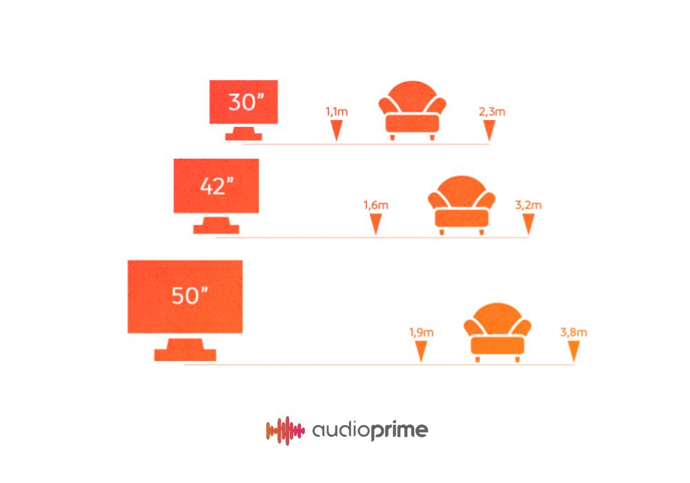 Qual é a melhor distância entre a TV e o sofá?