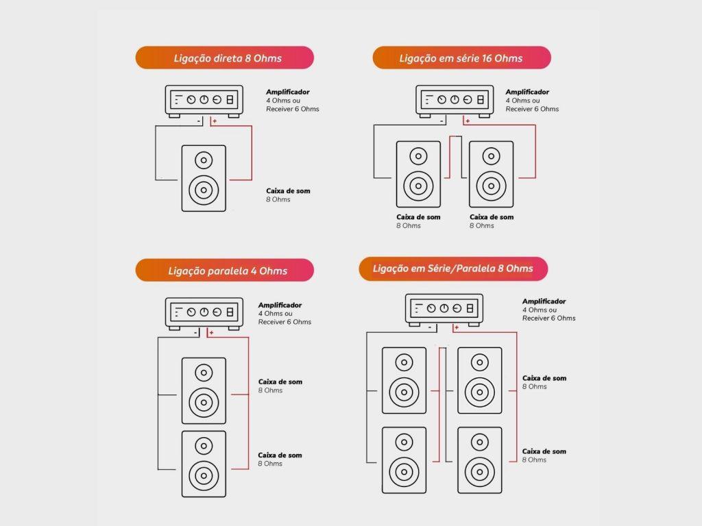 Tipos de ligação em série e paralela